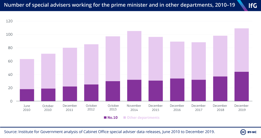Over a third of special advisers work in No10 – they are a key way for the PM to ensure the govt machine is doing what he wants. But excessive No10 control of spads can undermine good decision making https://t.co/05UpLNxFxG https://t.co/C7htZJ0jUc