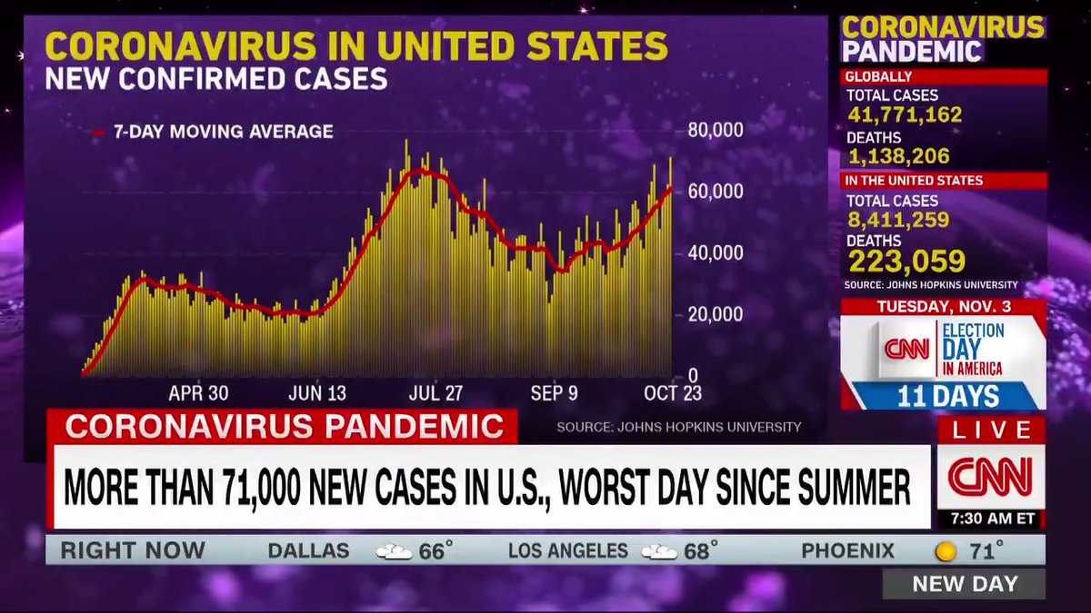 """At least 14 states saw their highest seven-day average of new daily cases as of Wednesday, according to Johns Hopkins University. """"If you were to imagine a storm…like a hurricane, you would say youve got to hunker down for a while,"""" @drsanjaygupta says. cnn.it/34nBzoM"""