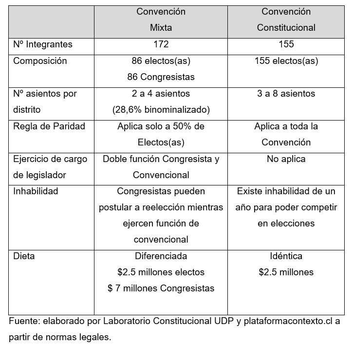 En la siguiente tabla, publicada en un artículo de @ciper escrito por Claudio Fuentes ((@mechitasdeclavo), se observa con mayor claridad las diferencias entre los órganos que podrían redactar la Nueva Constitución.  Al artículo pueden acceder acá 👉 https://t.co/akyNcJC8pz https://t.co/SjWt3QliXO