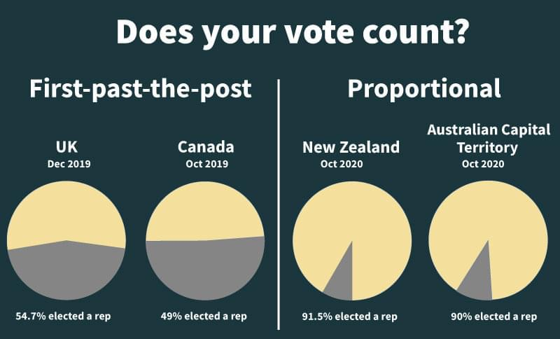The Liberal Party promised 2015 would be the last election under $FPTP.  In Canada less than 50% of votes count. In New Zealand over 90% of votes count.  In New Zeand 13% of the Govt MPs are Maori In Canada how many Govt MPs are Indigenous?  #ProportionalRepresentation  #cdnpoli https://t.co/jKr5zXzEGP https://t.co/6t9dcVcaWo