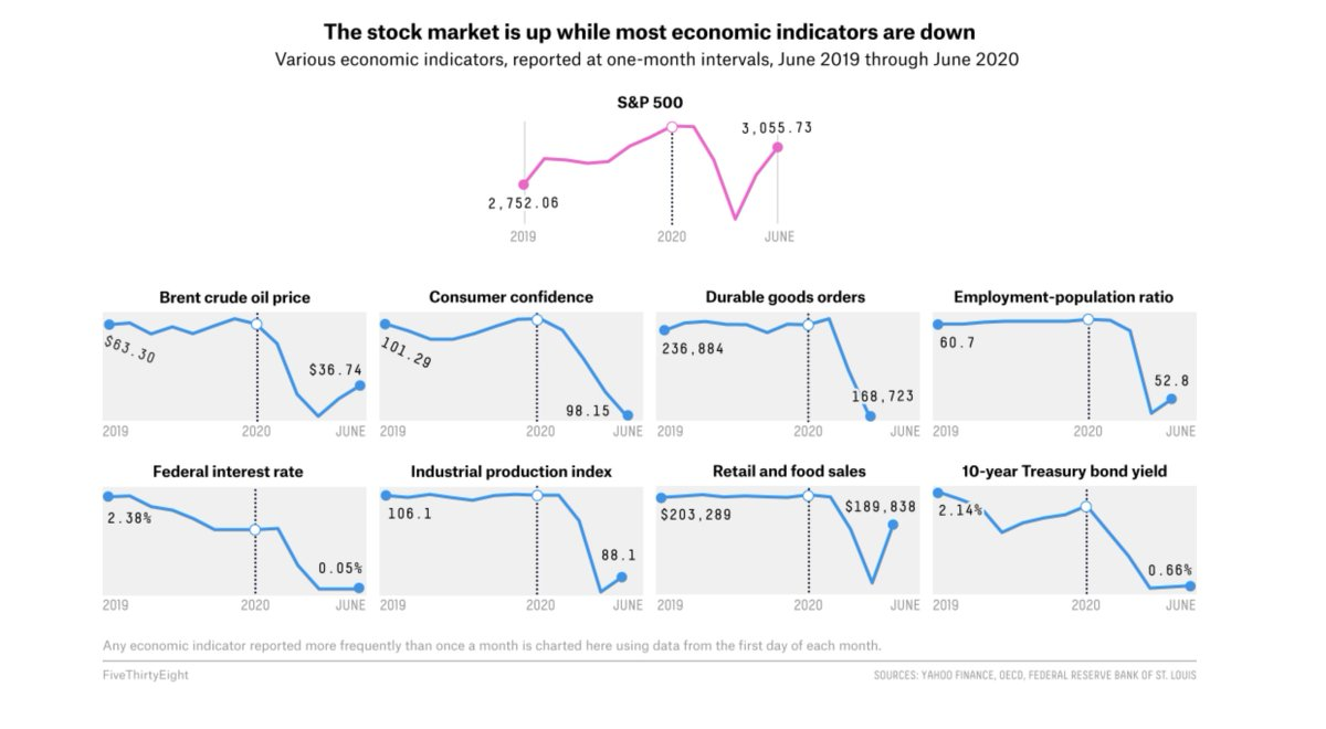 Wall Street is fully divorced from Main Street.This reality is playing out across America, esp in the parts that are already hurting.What Trump had going for him pre-COVID:-Highest stock market ever-Record low Black/Latino/Asian unemployment levels-Strong econ overall