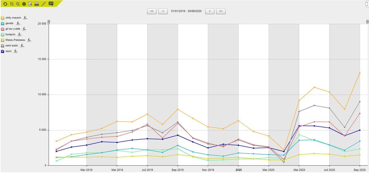 🚴♂️💪En septembre, il n'y a jamais eu autant de vélos sur les pistes cyclables de l'agglo ! Sur les 3 sites les plus fréquentés d'accès au Plateau de #Saclay : + 60% entre juin 2019 et juin 2020 et encore + 15% entre juin et septembre 2020.(chiffres des boucles de comptage). https://t.co/NCcyL5NlVH