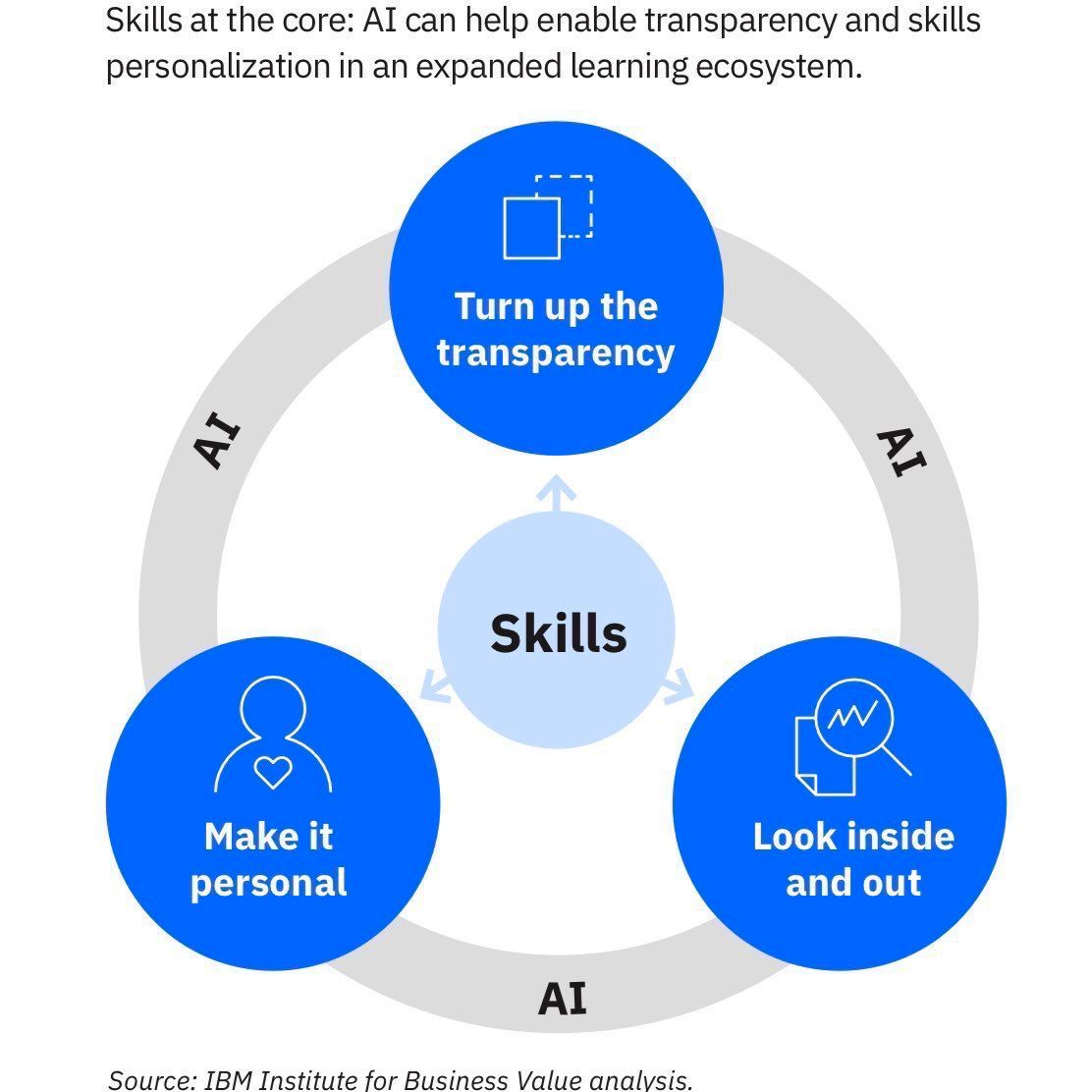 "How to deal with the Skills Gap?  The @IBM study ""Enterprise Guide for Closing the Skills Gap"" offers 3 key solutions  1️⃣ Personalize the #EmployeeExperience 2️⃣ Make operations transparent 3️⃣ Get #skills from within and outside the organization  📘https://t.co/79fVebE6fM https://t.co/Vp7CwAs5RY"