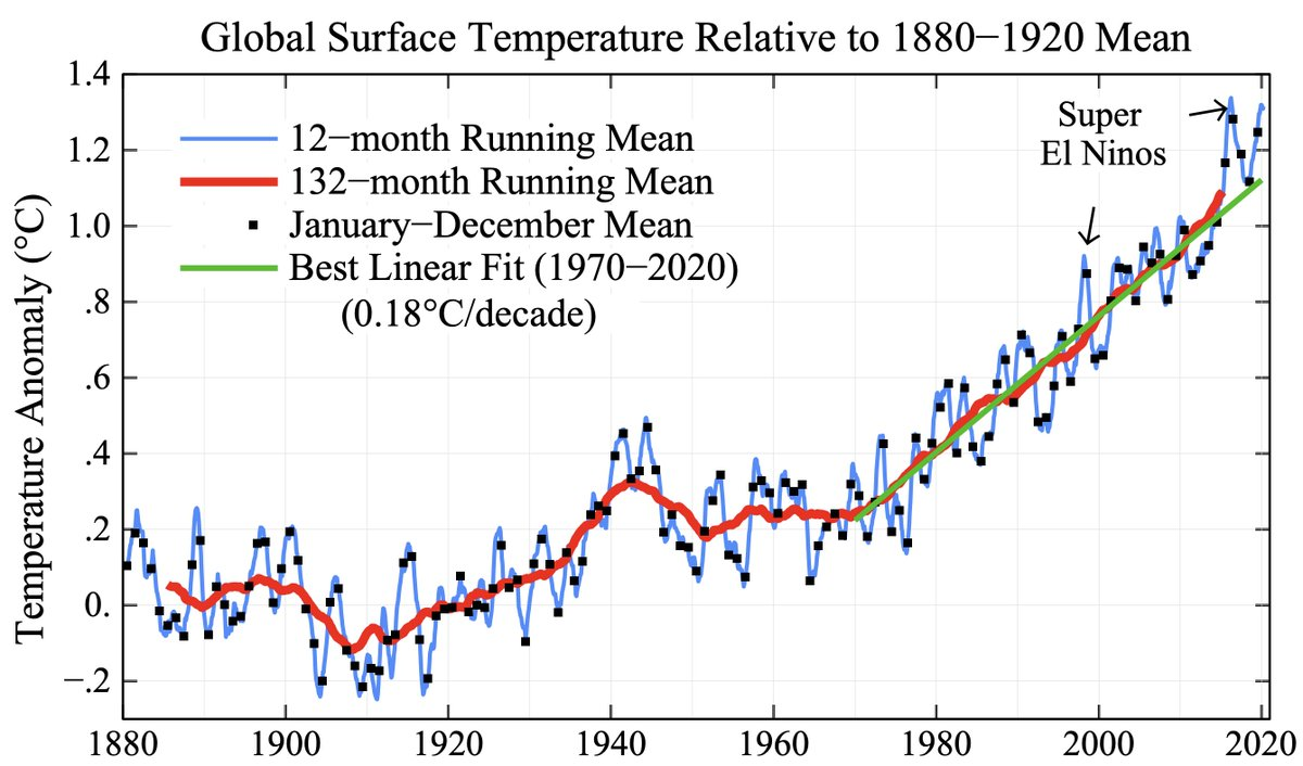 The 12-month running-mean global temperature anomaly is more than +1.3°C (relative to 1880-1920)... 📈 Data (GISTEMPv4) updated through September 2020. Graphic/description available at columbia.edu/~mhs119/Temper…