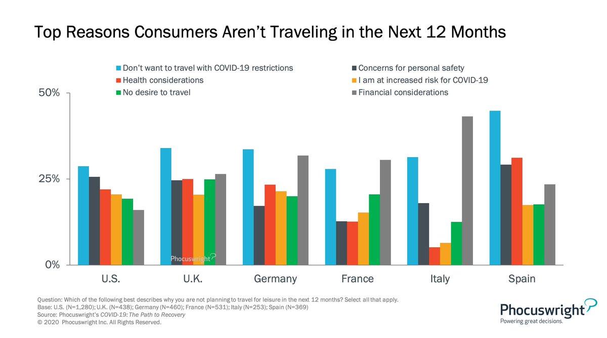 What's the reason you're not traveling? https://t.co/gOSRzCkmav https://t.co/314ea7XzMZ