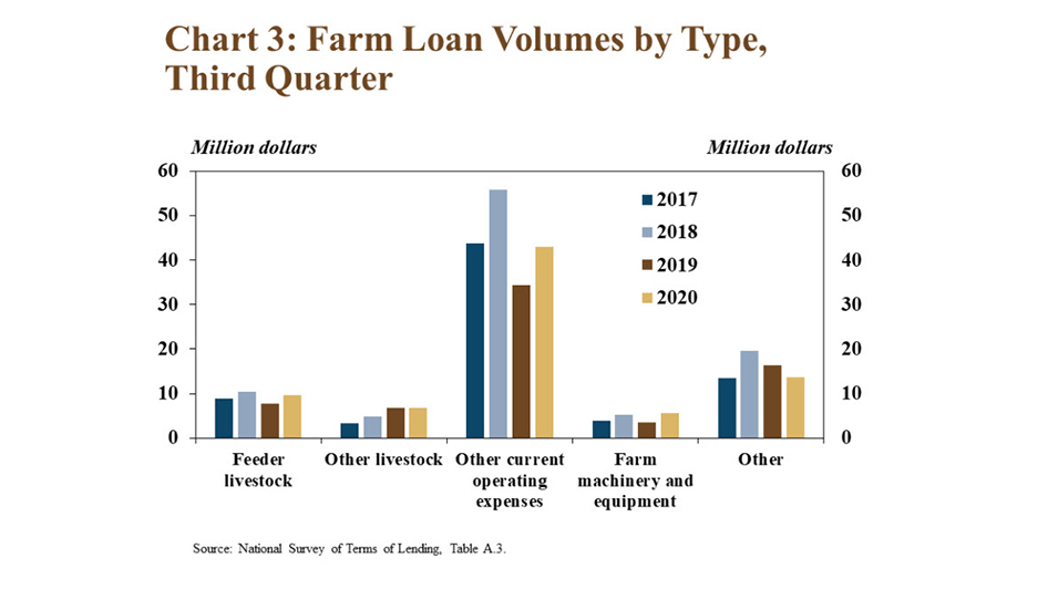 #KCFed's #Ag Lending Update indicates subdued volumes of operating loans contributed to the slowdown in agriculture lending in the 3rd quarter. Loans for operating expenses increased from a year ago but remained less than 2017 & 2018 https://t.co/8h2pXfVpb3 #EconTwitter #Economy https://t.co/xDbQt28Ln6