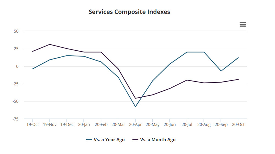 NEW DATA: #Services activity expanded in October but remained below year-ago levels, while expectations for future activity remained positive. https://t.co/oY5IKl0wTH #EconTwitter #Economy https://t.co/SkK6UUqnrM