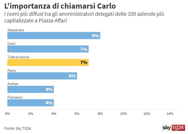Tra le 100 aziende a più alta capitalizzazione a Piazza Affari gli amministratori delegati che si chiamano Carlo sono lo stesso numero degli AD donne. 7. Stasera alle 21:00 in
