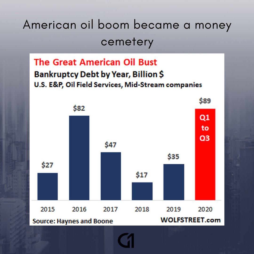 American oil boom investments sets de acuarelas profesionales de forex