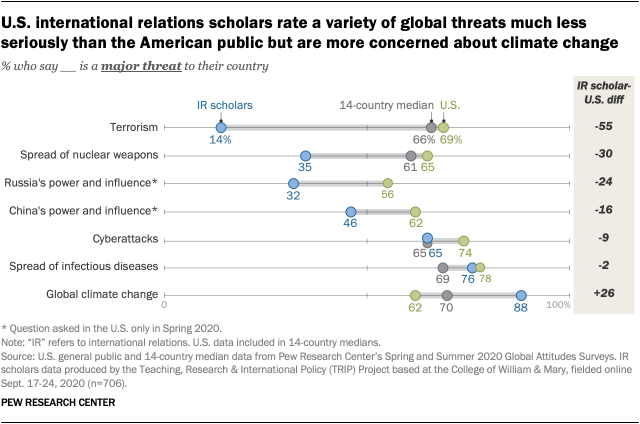 On crises facing America and the world, international relations experts in the U.S. are less concerned than the U.S. public about terrorism, more concerned about climate change and much more positive about China's response to the coronavirus outbreak. https://t.co/4ouV9GrBlT https://t.co/UNbCjlTbWO