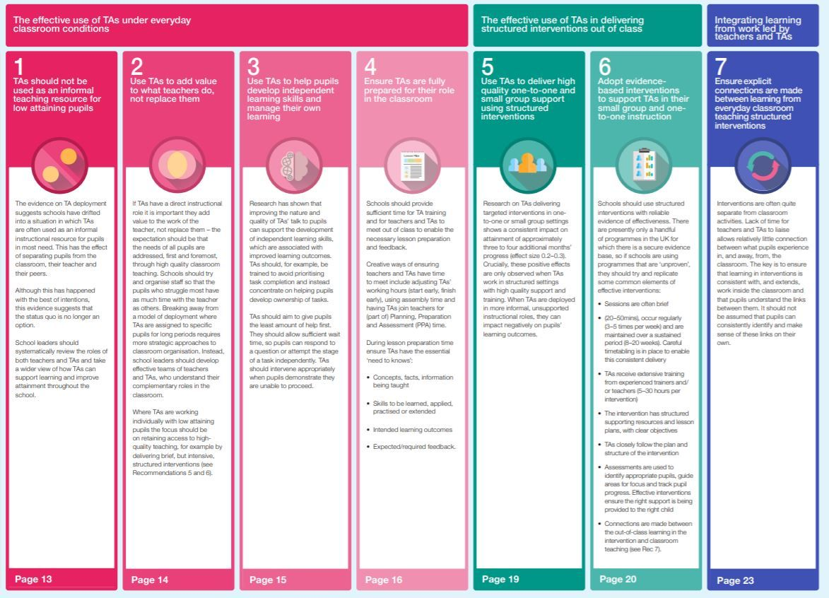 Want to know how to better utilise your teaching assistants?   Download our 'Making Best Use of Teaching Assistants' guidance report: https://t.co/gkCbNw8EAI https://t.co/qc34V65l1y