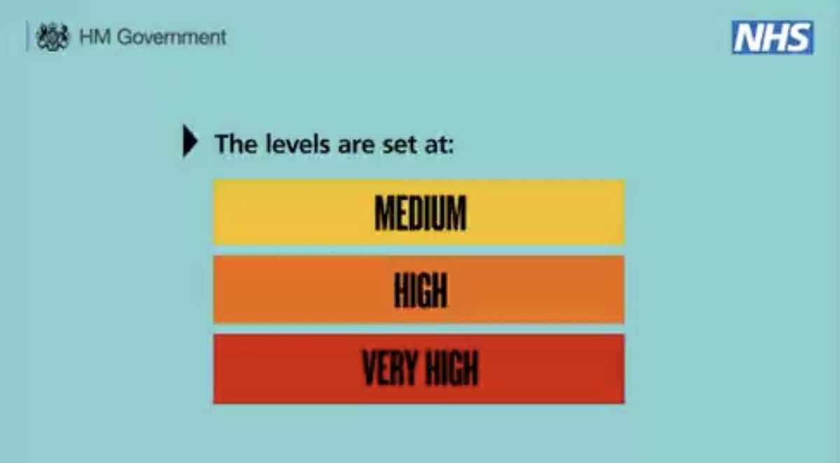 Maybe Low, Medium and High would have sufficed..?  Maybe 'Low' isn't scary enough..?  #skynews #coronavirus #tier3 #COVID19 https://t.co/KS778kOHFf