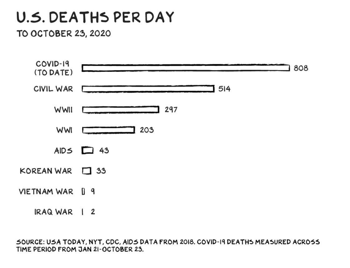 DEATHS PER DAY: a comparison.   #COVID19 https://t.co/SIcxpAiyol