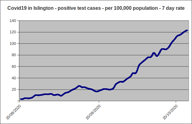 Two months ago, Islington's Covid-19 weekly case rate was just 10. One month ago it was 33. Now it's topped 120. https://t.co/OoQT1WLT1T