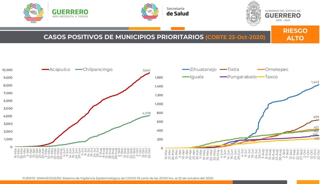 Panorama de #Guerrero ante el #COVID19. 23 de octubre de 2020. (2/4) https://t.co/os6kVEF0yR