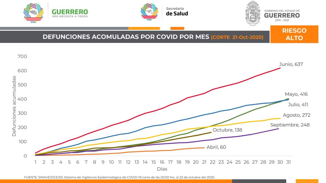 Panorama de #Guerrero ante el #COVID19. 23 de octubre de 2020. (3/4) https://t.co/KzcrJQ5yx3