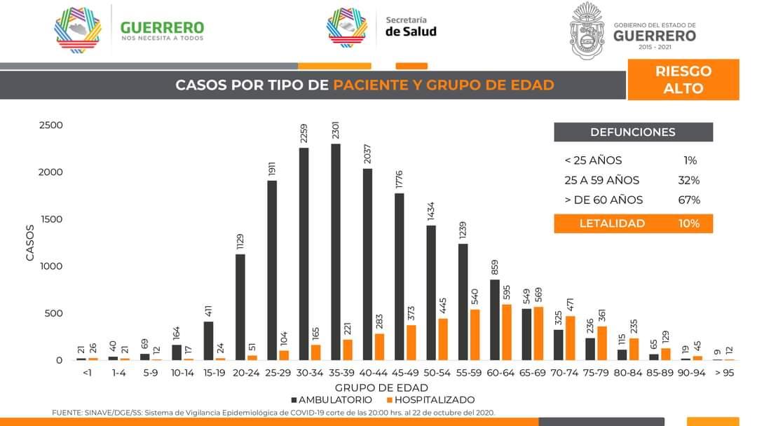 Panorama de #Guerrero ante el #COVID19. 23 de octubre de 2020. (4/4) https://t.co/ISHYOyTF0D