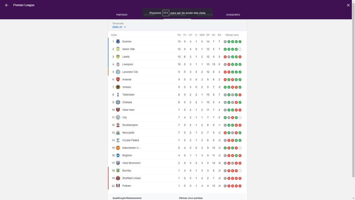@miguelaofilho @Epf22 @Esp_Interativo Cadiz 1 x 0 Real madrid Shaktar 3 x 2 Real madrid  Premier league contra liverpool, city, united, chelsea e cia: https://t.co/iU9IeLtgOA