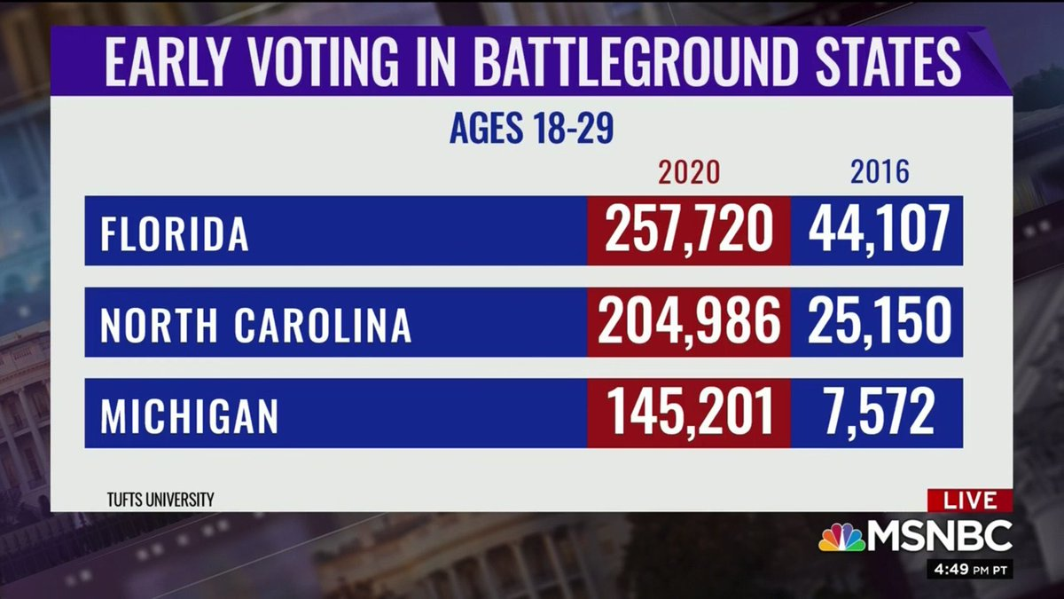 WOW👏👏👏👏  The young voters are showing up!!! https://t.co/BmUYwjsvhX