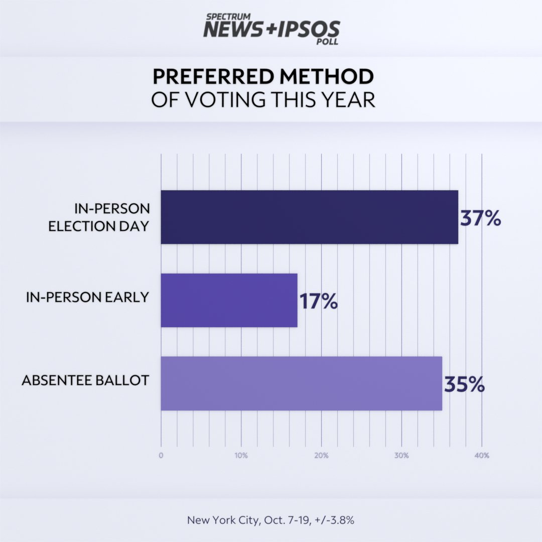 Only about 17% plan to vote early, according to the exclusive Spectrum News/Ipsos poll.  Meanwhile, 67% of NYC residents say they have trust in the outcome of the presidential election, while a hefty number — 20% — do not. #NY1Politics https://t.co/rOiFK4Nk9E https://t.co/aVzT2RrjiE