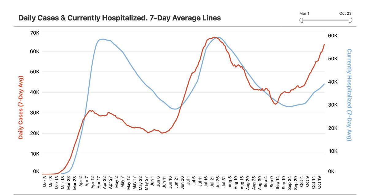 And to reinforce this is not related to testing, the cases vs hospitalization plot https://t.co/00IUdaCRLP
