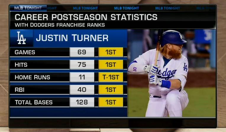 The @Dodgers franchise #Postseason #⃣1⃣  @Redturn2 stands alone. https://t.co/JkvradbGhg
