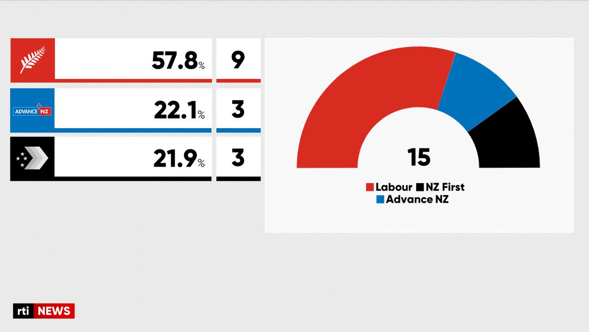 Labour has won a landslide election victory in New Zealand, successfully winning a second term in office.  🇳🇿 | https://t.co/uA8H7tFTeh https://t.co/3xIHvccvoa