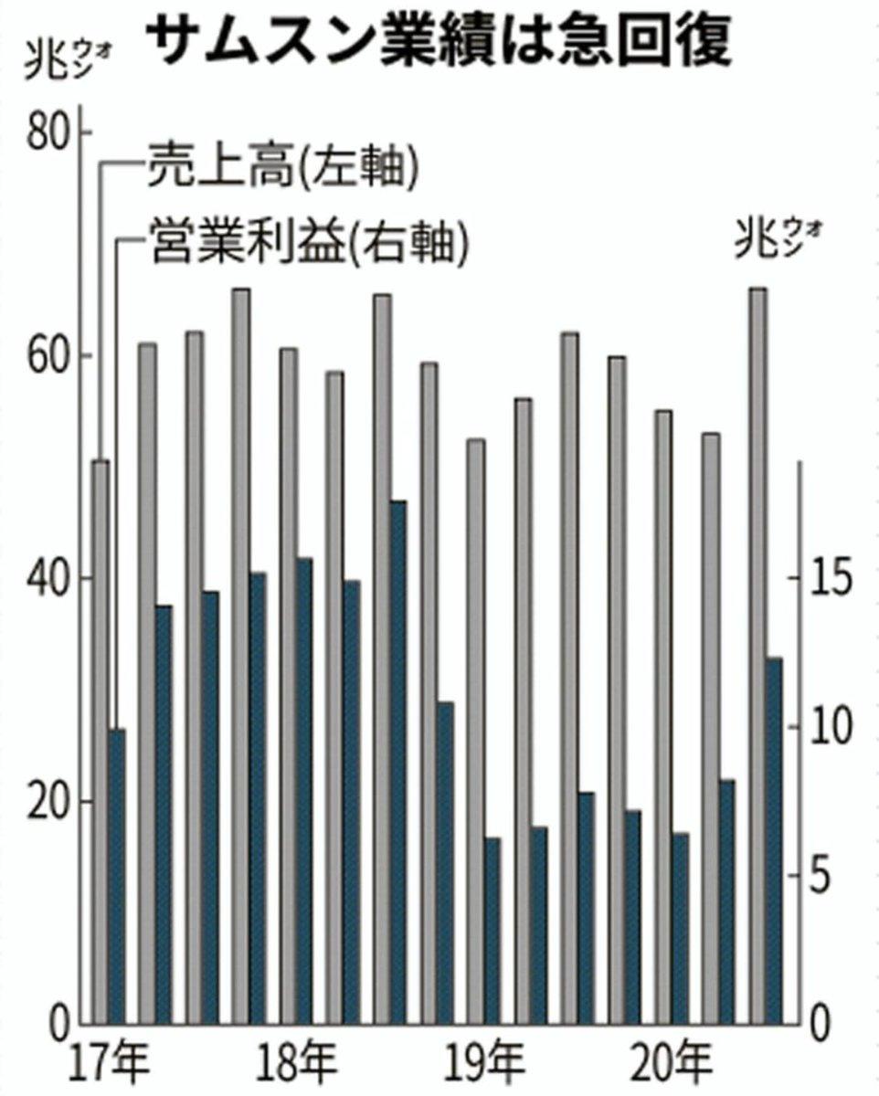 セルフ 制裁 韓国 経済
