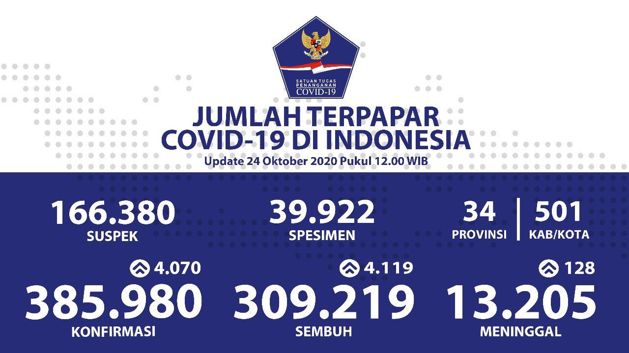 Data Covid-19 di Indonesia per 24 Oktober 2020