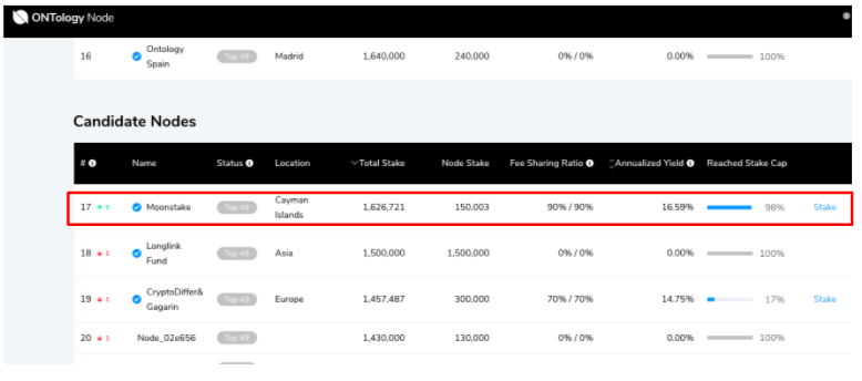 We are happy to announce to be the top of #Ontology (#ONT)#Candidate Nodes, overtaking the major #Staking Pool. Just one step closer to be a #Consensus Nodes! Stay tuned!  https://t.co/0Bc2EMOW7d https://t.co/t5d2JhwMvO