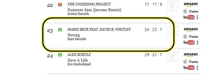 #Strong - #MarioBeck feat. #DavidWhitley steigt in den #SwissDanceCharts noch einmal auf #Platz 23!!! Vielä Dank! https://t.co/FV864ozGfH