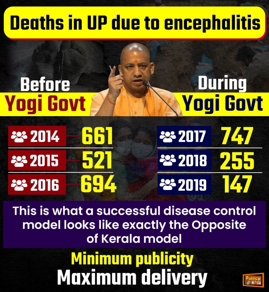 One of th super super achievement of Yogi regarding removing and control encephalitis disease . But media won't talk about this now