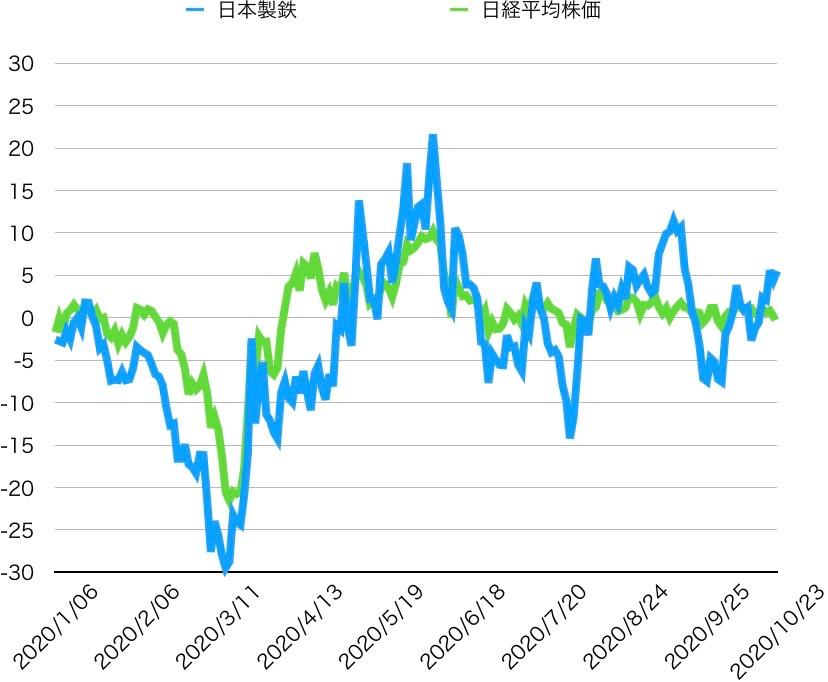 製鉄 株価 日本 の