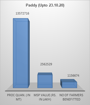 MSP Operations during Kharif Marketing Season 2020-21  Purchase of over 135.72 LMTs of paddy upto 23.10.2020  Till 23.10.2020 a quantity of 339143 cotton bales valuing Rs.95786.08 lakh procured  Details: https://t.co/ZTZ9jgY8Sy https://t.co/UmMUL66TER