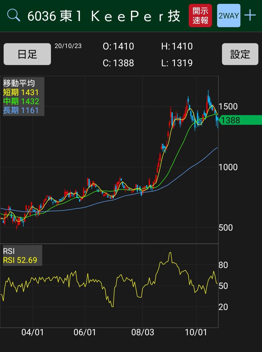 掲示板 コロワイド 株価