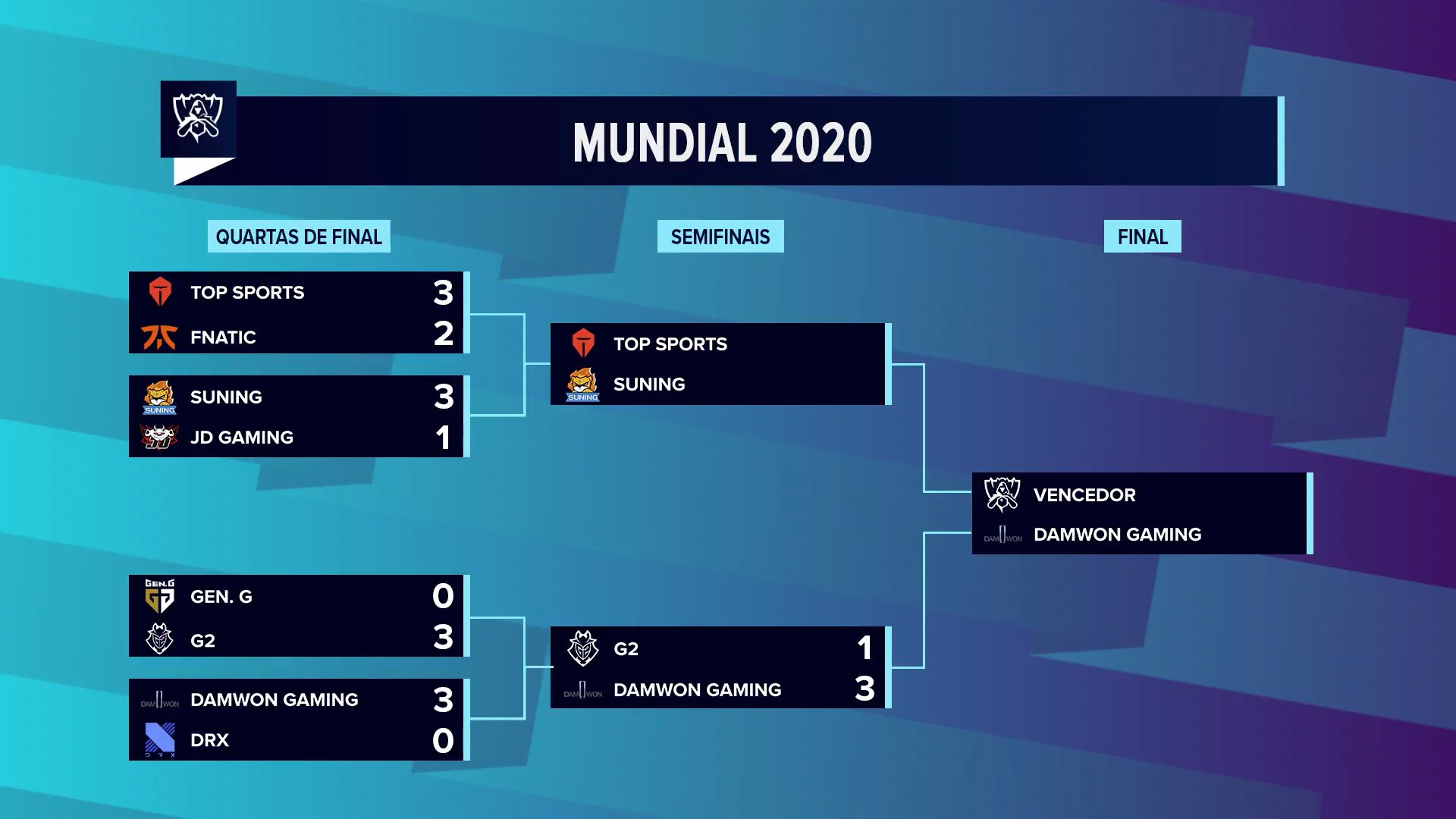 Worlds 2020 – DAMWON atropela G2 e está na Grande Final!