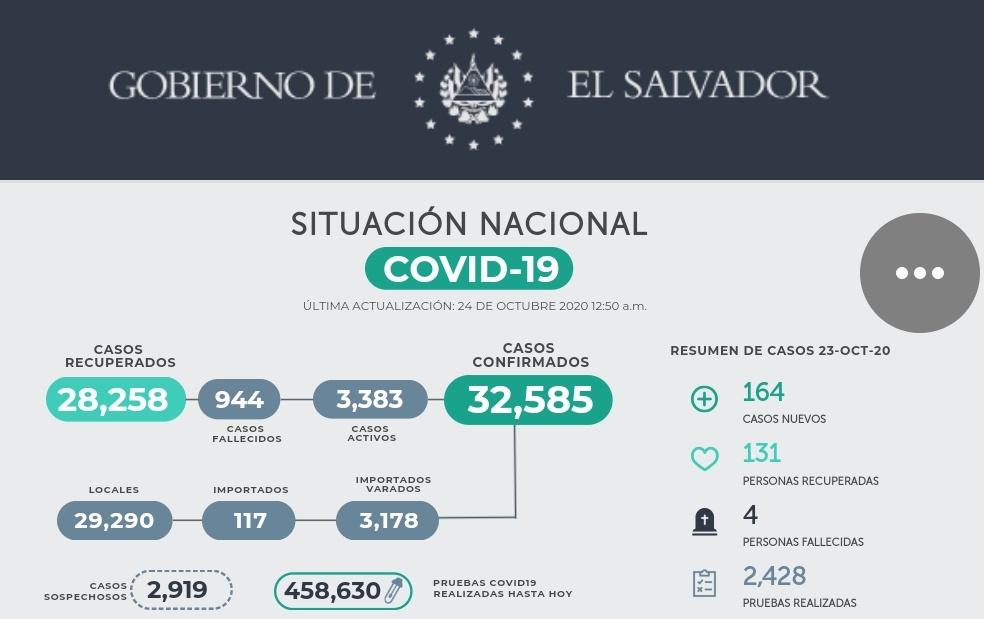 El Ministerio de @SaludSV reportó 164 casos nuevos de #COVID19 este viernes. Todos los contagios son locales.  Las autoridades también reportan 131 pacientes recuperados y cuatro fallecidos.  #ITVX https://t.co/426b4fpNy7