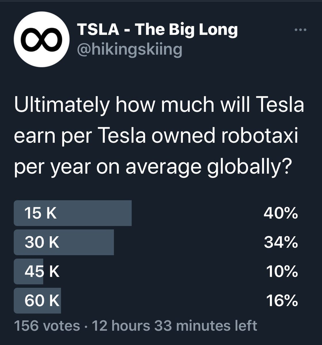 "$30.3K per year is the ""wisdom of crowds"" weighted average estimate for Robotaxi earnings per Tesla owned vehicle. https://t.co/kLa1Kut3kt"