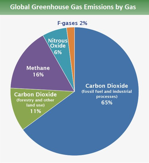 #Democrats will follow science and the law by reducing harmful methane and carbon pollution from the energy sector.9/18  #DemPartyPlatform  #ClimateAction    #energytransition