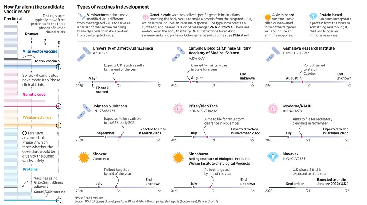 Good graphic summary of the ~200 vaccine programs of 4 different types (viral vector, genetic, protein, attenuated virus) and completion timeline of Phase 3 trials https://t.co/qBhyd3AJqL @joewalkerWSJ https://t.co/Mct6pHl6zM