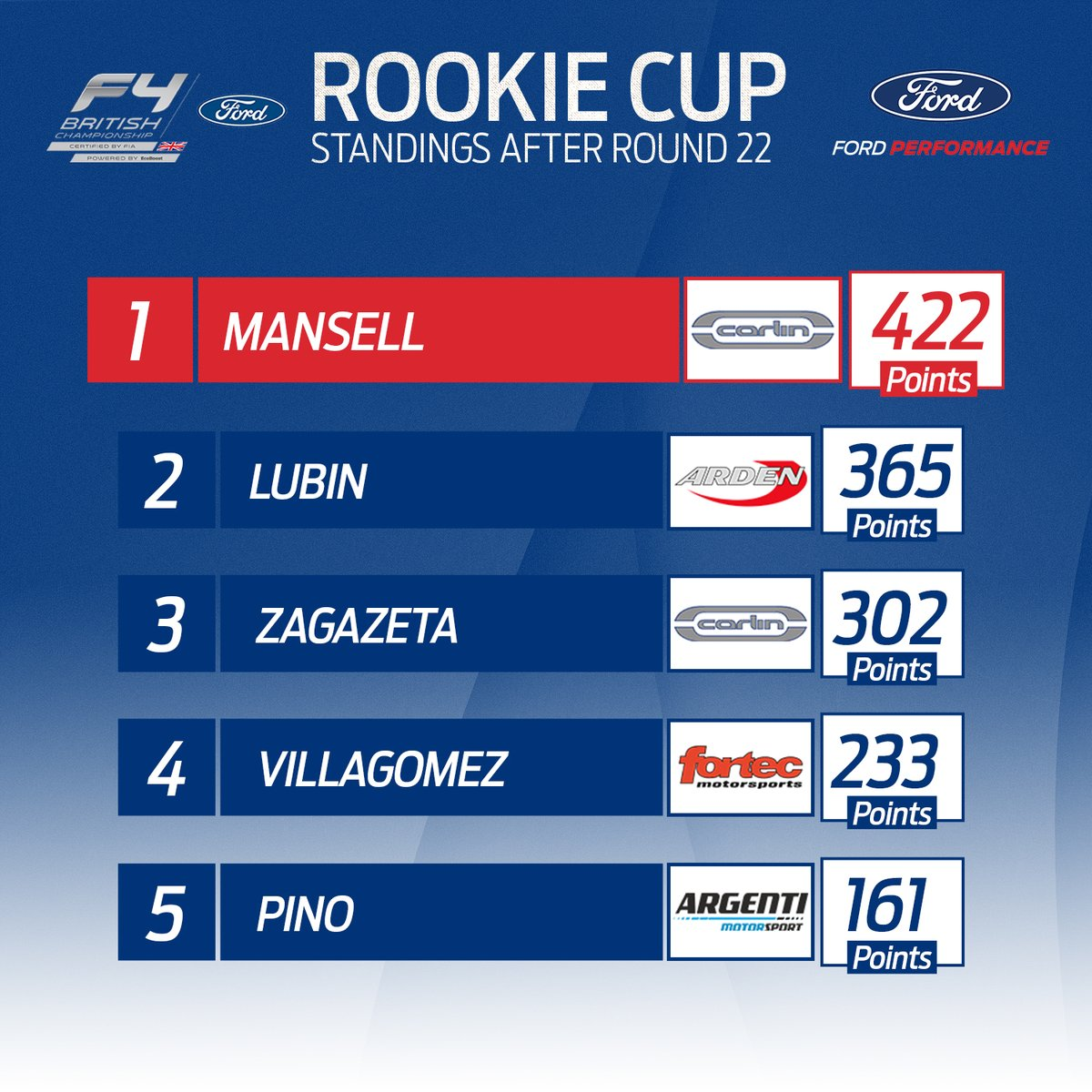 ROOKIE CUP 🏆  @CMansell_Racing can, in theory, win the title by this time tomorrow... 👀🏆  But first he'll need another 1⃣8⃣ point swing over closest challenger @LubinFrederick - this one could go down to the final event!  #BritishF4 | #FordPerformance https://t.co/ZFGKhamwRH