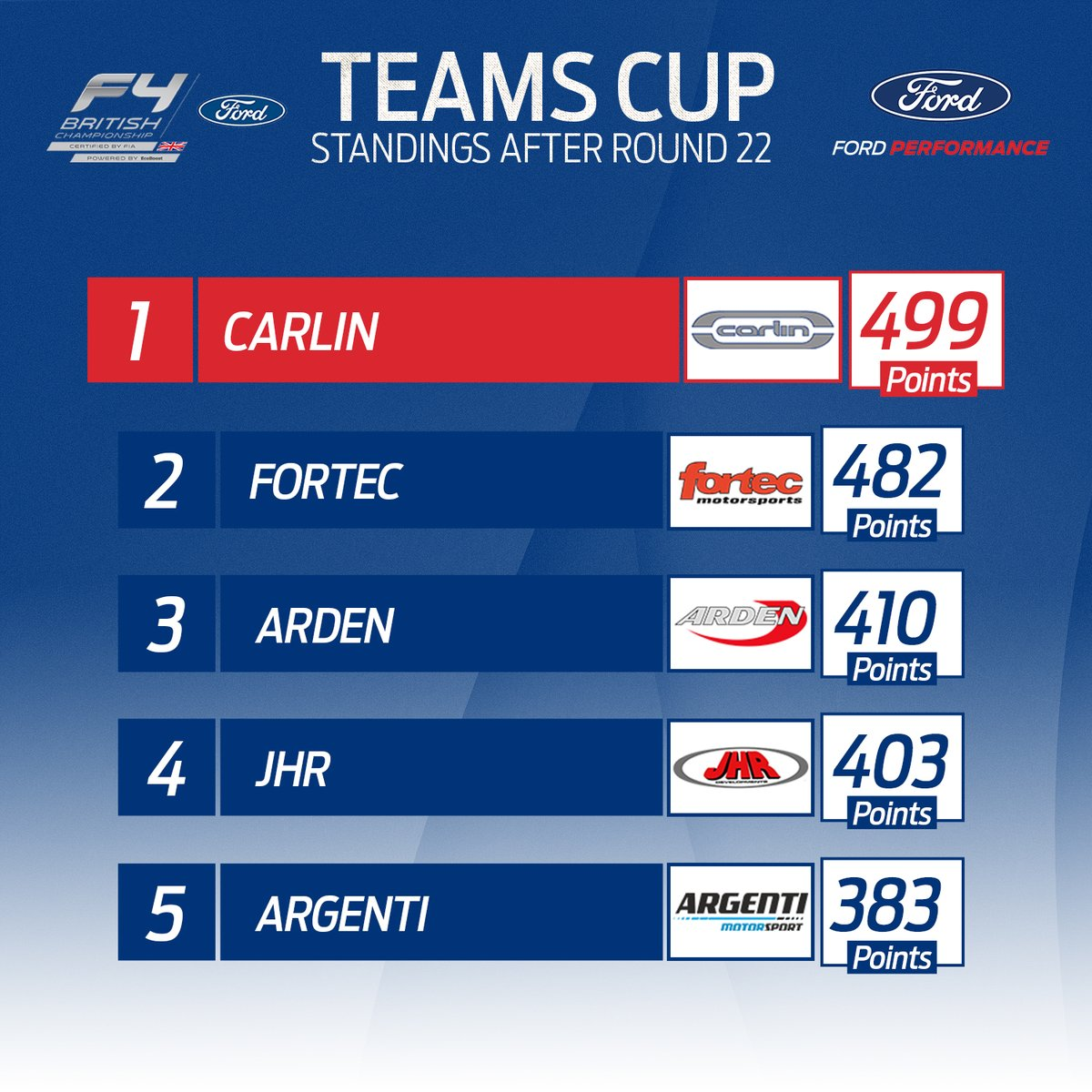 TEAMS CUP 🏆  There's a change at the top - @CarlinRacing leapfrog @FortecM! 📈  And we're on course to get every team above the 4⃣0⃣0⃣ point mark before the season's end! 👀  #BritishF4 | #FordPerformance https://t.co/HWnM3RlR75