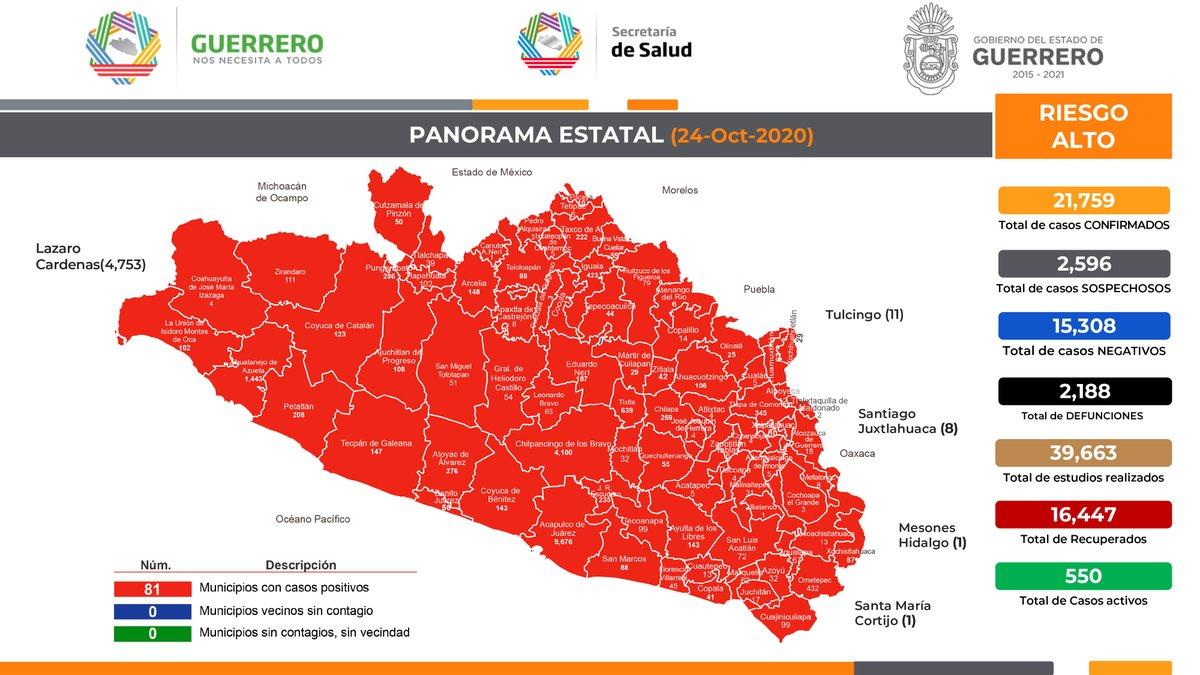 Panorama de #Guerrero ante el #Covid19. 24 de octubre de 2020, corte al medio día. (1/4) https://t.co/wV523HsiZ1