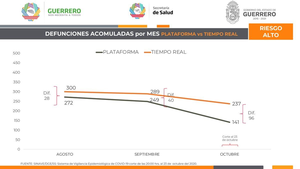 Panorama de #Guerrero ante el #Covid19. 24 de octubre de 2020, corte al medio día. (3/4) https://t.co/9jaSZI8uKR