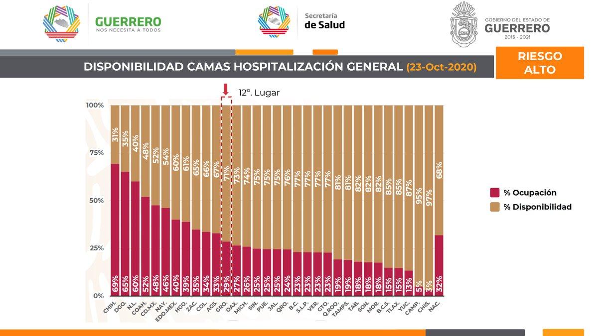 Panorama de #Guerrero ante el #Covid19. 24 de octubre de 2020, corte al medio día. (4/4) https://t.co/7KaKvqPrAk