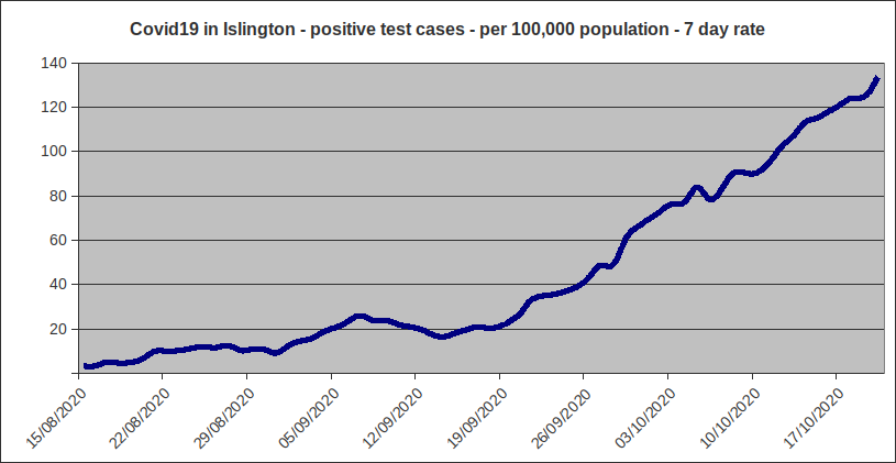 Covid-19 in Islington: latest data shows 61 reported cases in the most recent 24 hours, the highest daily total ever. Means the 7 day rolling average case rate has risen to 133 per 100,000. https://t.co/bUjDukKHXs