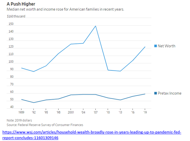 According to the Federal Reserve data on household finances, the lower income and low net worth families saw appreciable gains in the years preceding the coronavirus pandemic in the US.#networth #federalreserve @southernfox5 https://t.co/6rY1aUgygb