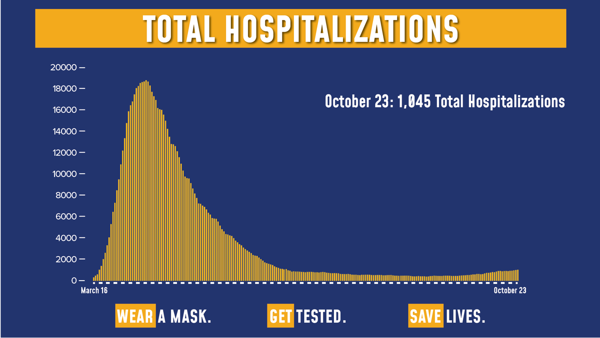 Todays update on the numbers: Of the 156,940 tests reported yesterday, 2,061 were positive (1.31% of total). Total hospitalizations are at 1,045. Sadly, there were 11 COVID fatalities yesterday.