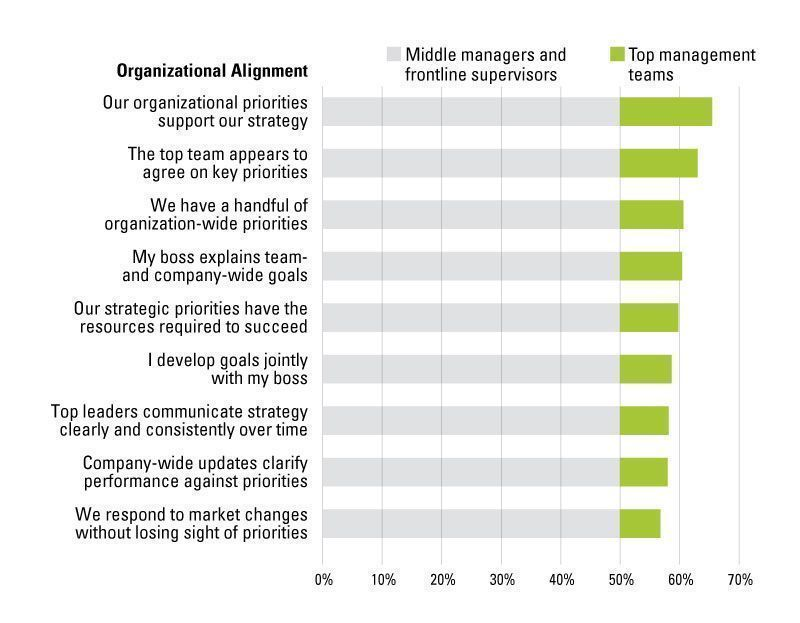 No one knows your #Strategy - not even your Top Leaders...   Strategic alignment falls off a cliff from the organization's top executives to their direct reports  #digitaltransformation #leadership  @mitsmr  https://t.co/bNZI7eqT8g https://t.co/ZlIOXurgsG