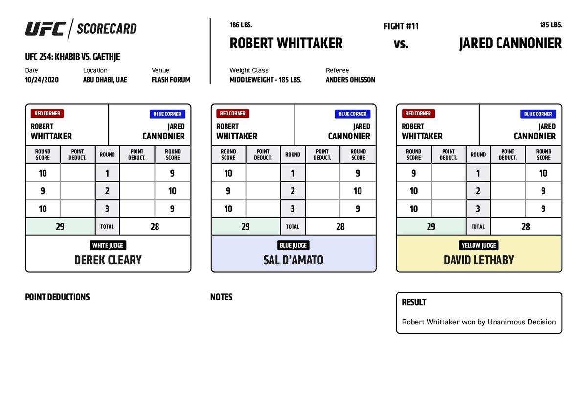 #UFC254 Official Scorecard: Robert Whittaker vs Jared Cannonier  All Scorecards: https://t.co/DeW9qO1NNL  #InAbuDhabi | @VisitAbuDhabi https://t.co/PzLWlcR1BR